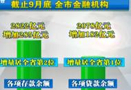 前三季度 宜昌金融机构存贷款余额双增