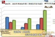 宜昌楼市 土地市场 走过红火的第三季度