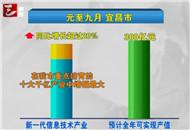 宜昌:千亿产业持续发力 新兴产业强力扩张