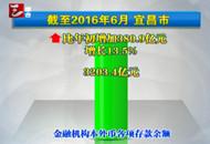 上半年宜昌金融机构存贷款余额增量均居省内同等市州首位